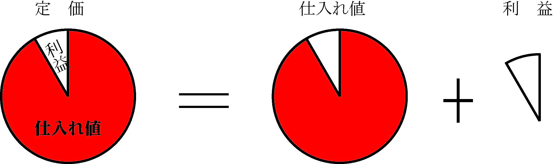 数学 定価と利益と仕入れ値の問題
